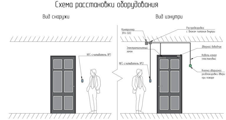 Установка СКУД